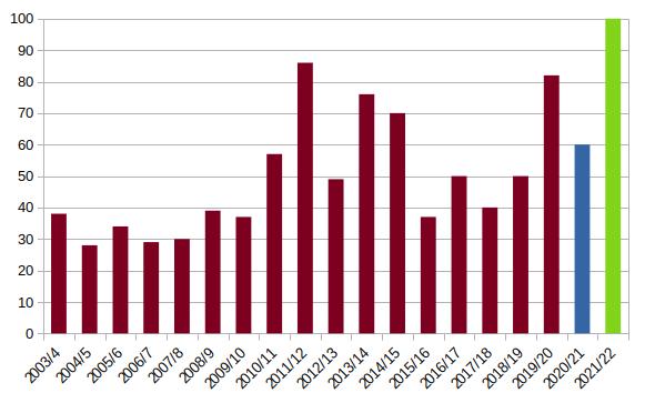 SBG membership by year